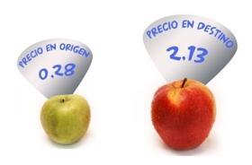 gráfico con el diferencial de precios de la manzana